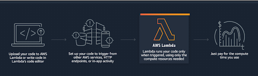 Getting Started with AWS Lambda using Node JS